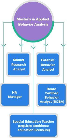 ABA-Analysis
