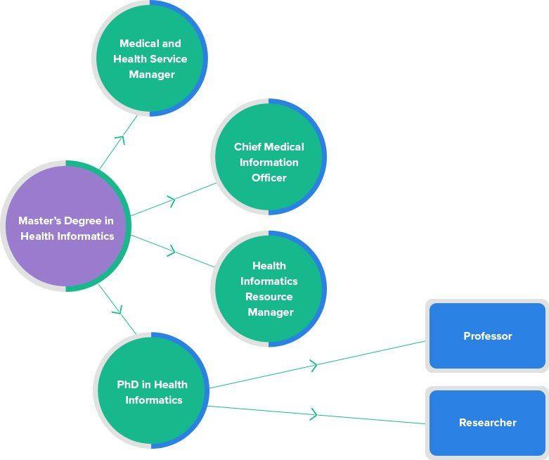 Health-Informatics-Flow
