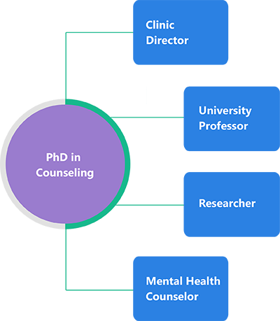 PhD-counseling-degree