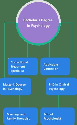 bachelor-psychology-mobile