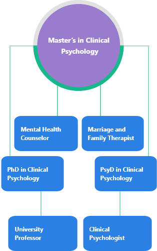 clinical psychology master mobile