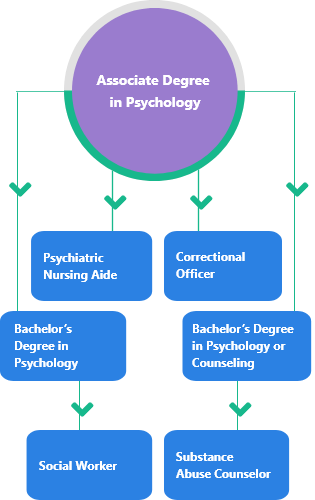 Associate Degree in Psychology MOBILE
