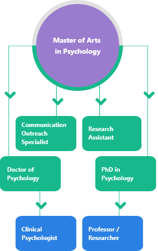 masters in psychology mobile